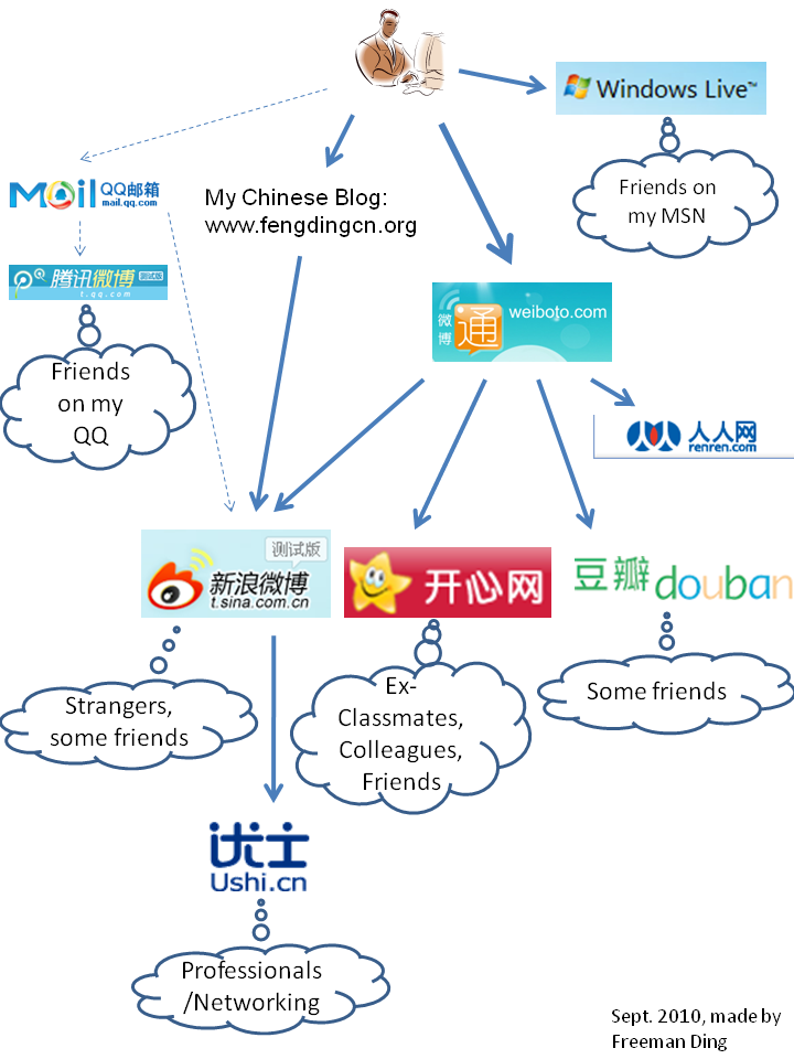 My Social Networks in China